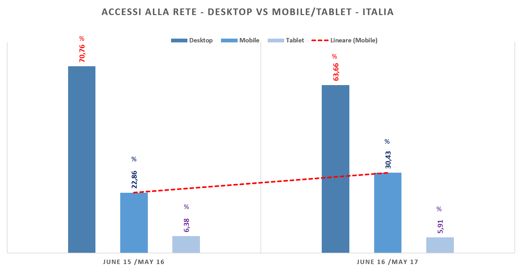 Accessi da tecnologia mobile e desktop in Italia, due anni a confronto