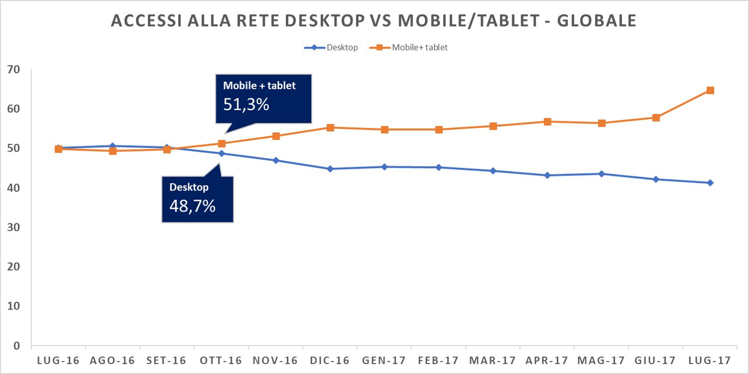 Ottobre 2016 segna il sorpasso degli accessi al web tramite device mobile